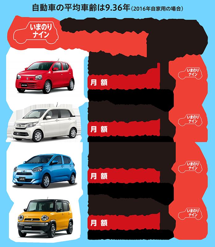 自動車の平均車齢は9.36年(2016年自家用の場合)